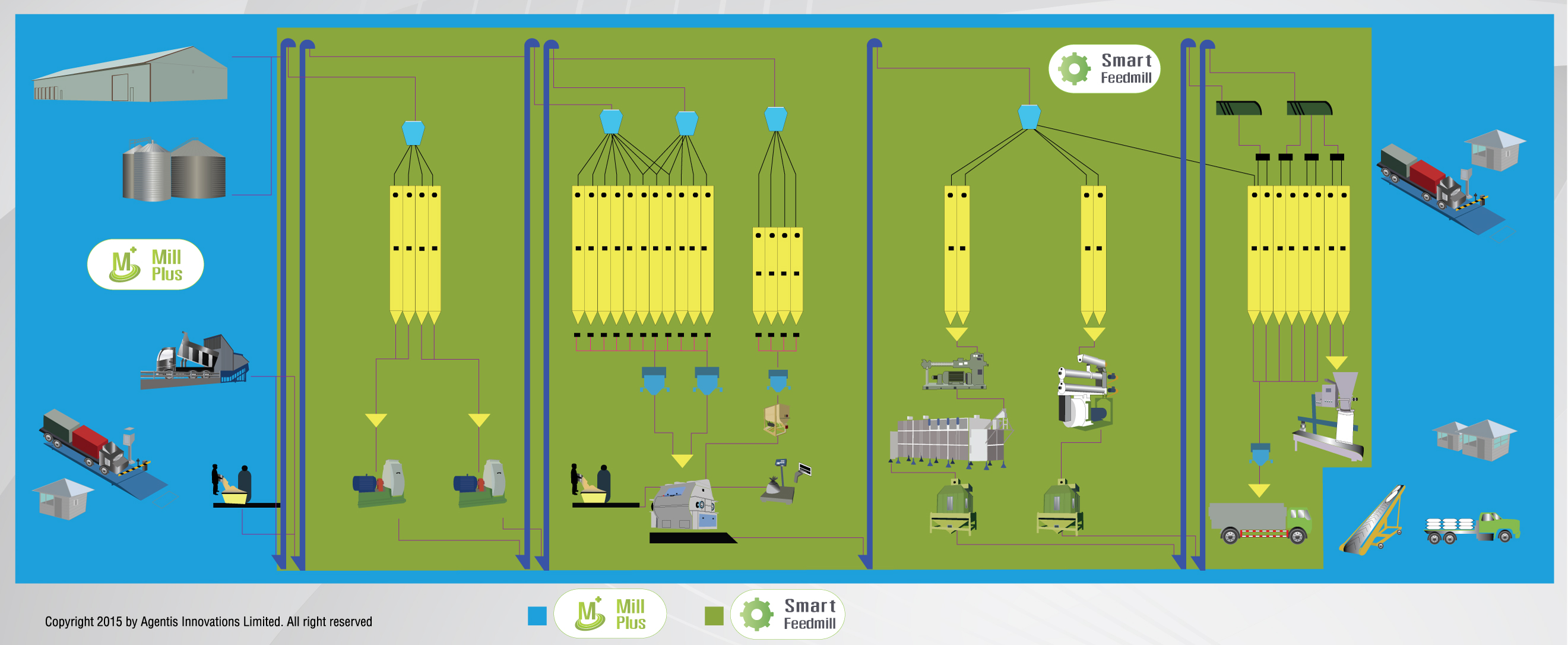 Feed Mill Process Flow Chart Rebellions Diagram Rice